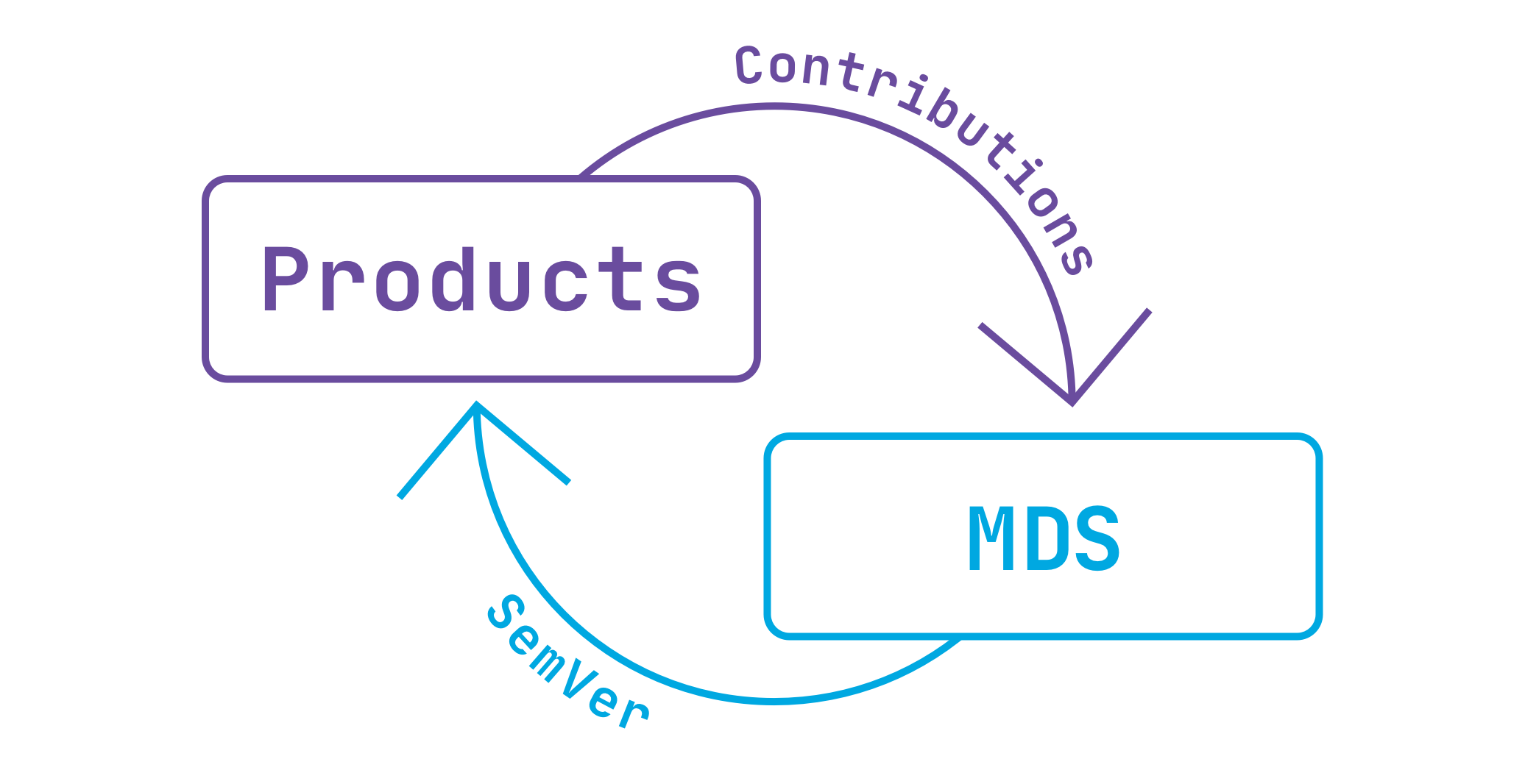 Diagram of contributions flowing from products to MDS, and semantically versioned components flowing from MDS to products