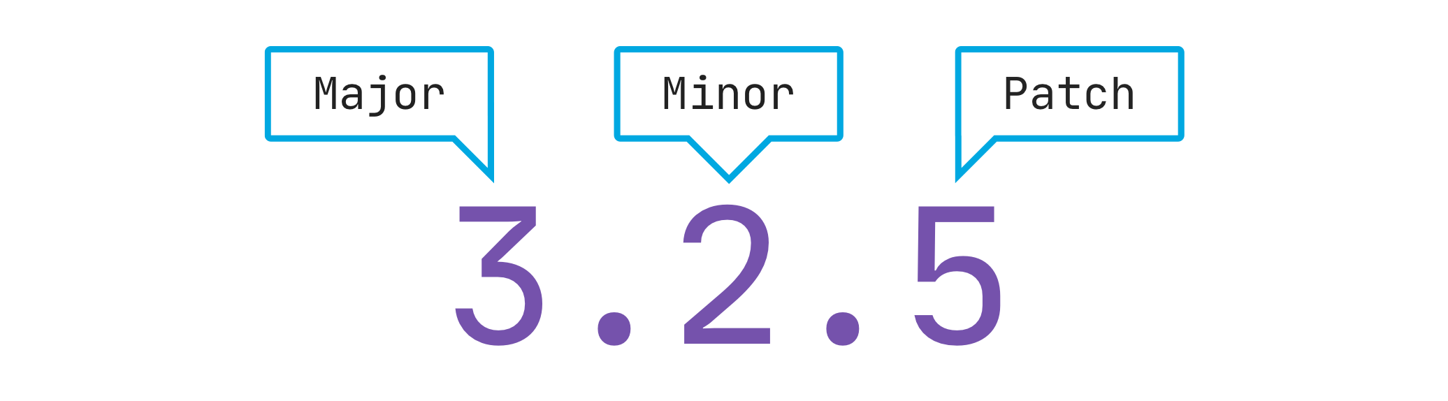 Illustration calling out the major, minor and patch numbers in a version number