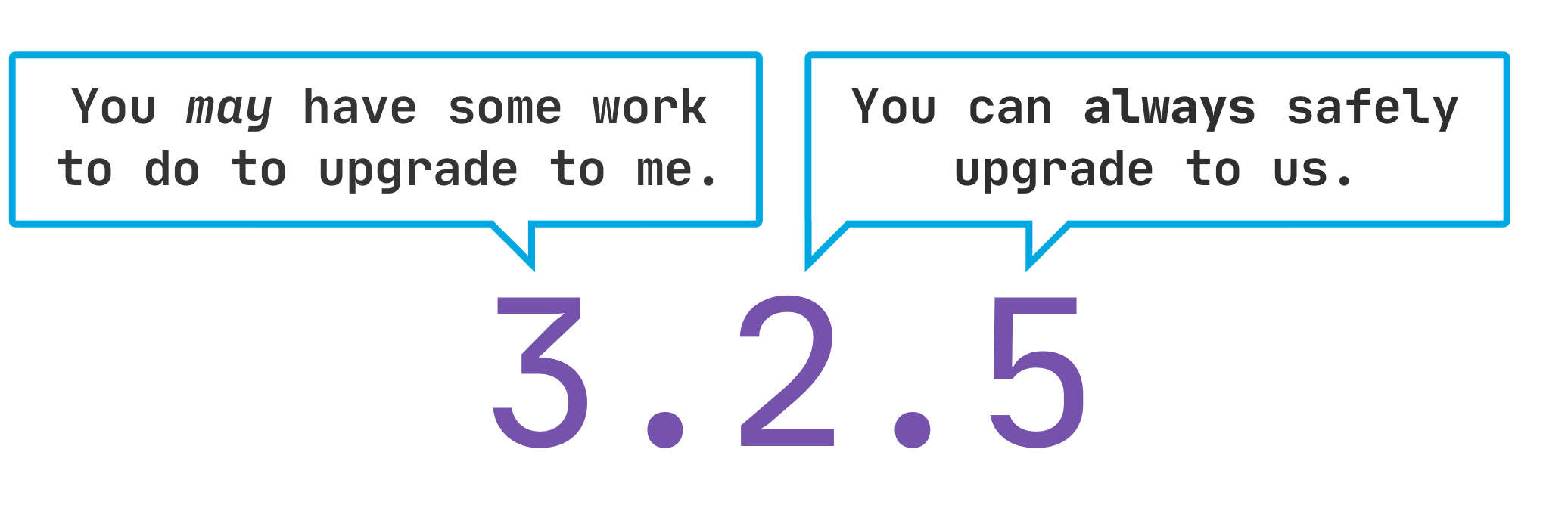 Illustration showing that patch and minor versions can be upgrade to safely, while major versions may require some work